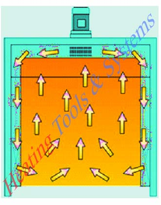 batch oven air circulation system